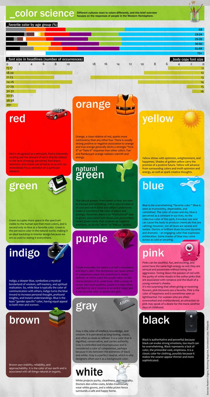 Color is an important part of the design process. This infographic explains the use of colors and their meanings.