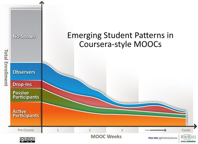 studentPatternsInMoocs3-2