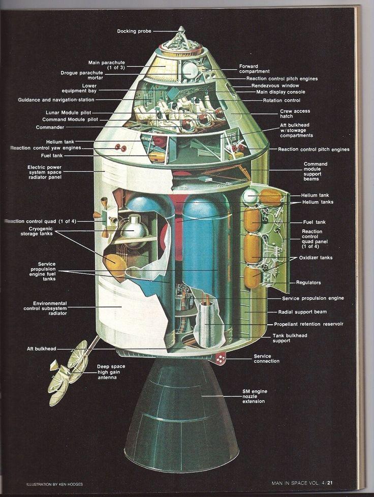 Nasa History & Science - Apollo Command Module