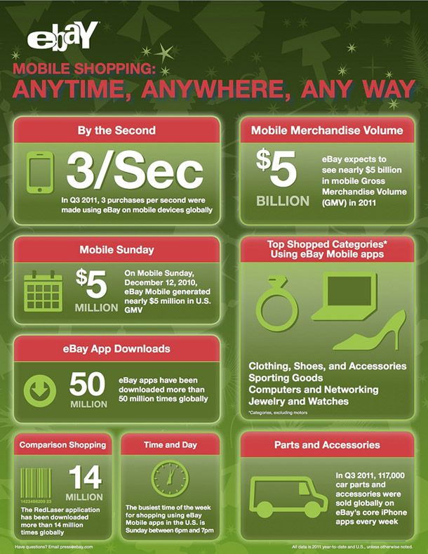 ebay facts and figures This infographic shows why ebay rules the ecommerce domain and  take a  quick look at ebay fun facts, figures, and timeline to learn more.