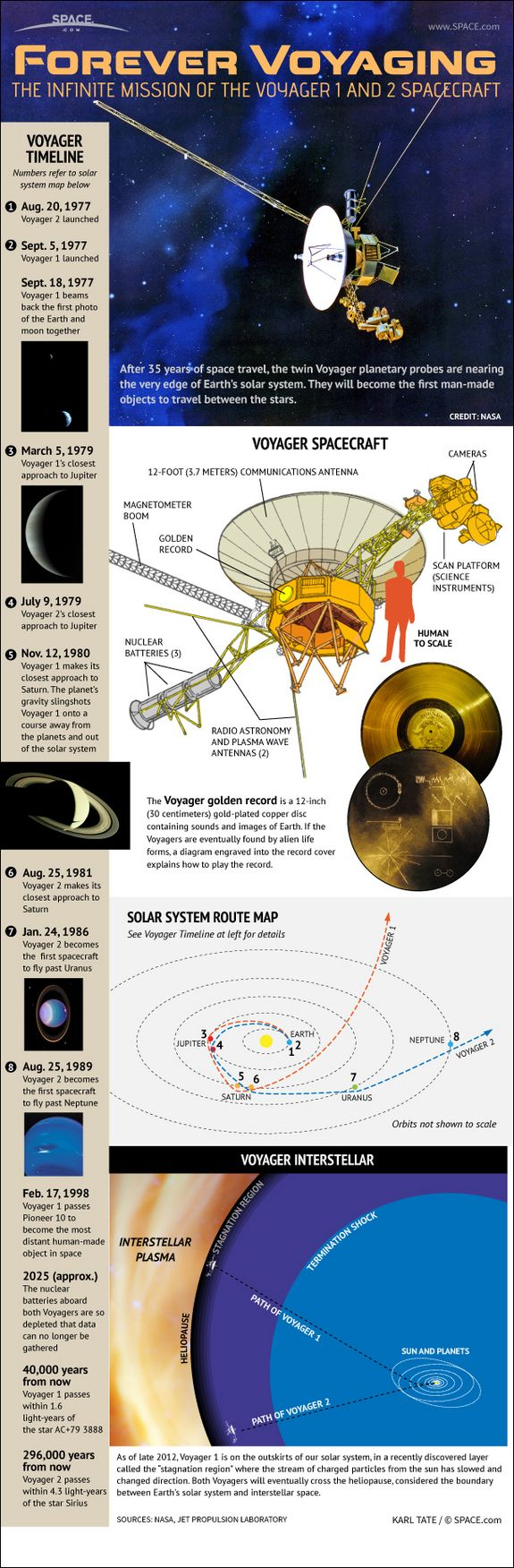 96 Best We Are Science Images On Pinterest Outer Space The 7 Way Trailer Plug Wiring Diagram Contrail Triler Infographic Unmanned Voyager 1 And 2 Probes Visited Planets Of Solar System