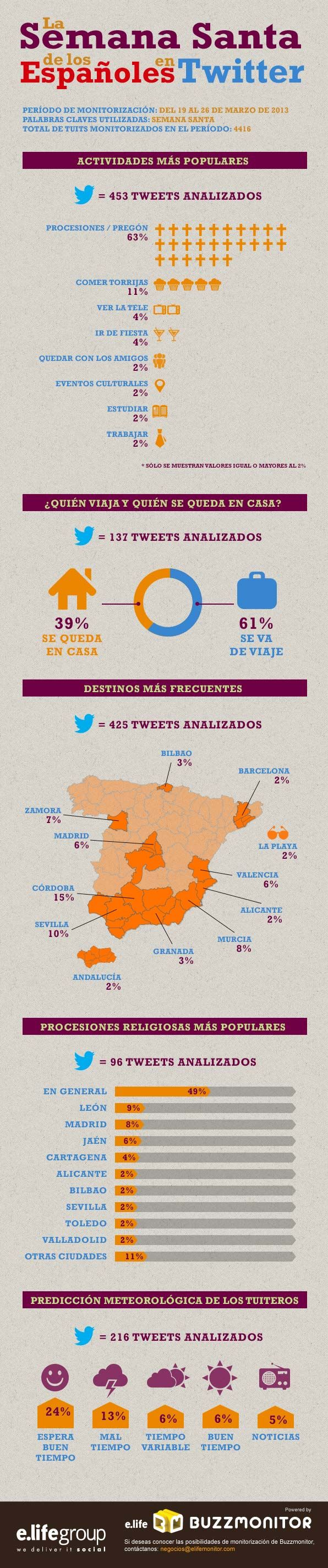 La Semana Santa de los españoles en Twitter #infografia