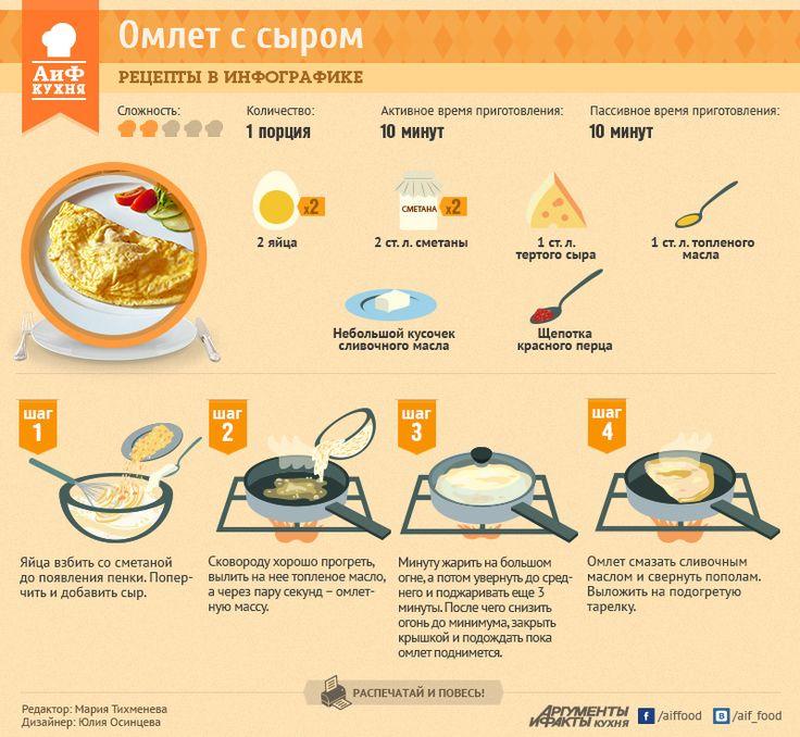 Беспроигрышный рецепт омлета с сыром | Рецепты в инфографике | Кухня | Аргументы и Факты