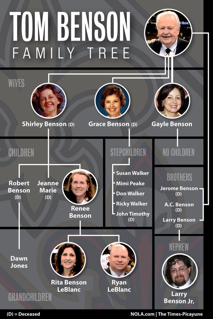 Les 15 meilleures images du tableau family tree sur pinterest arbres g n alogiques politique - Dallas tv show family tree ...