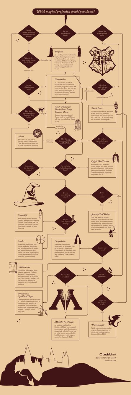 Which Magical Profession Should You Choose?