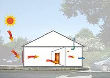 Solarventi whole house home ventilation system. Bring the sunshine in the North and ventilate through to the opposite wall.