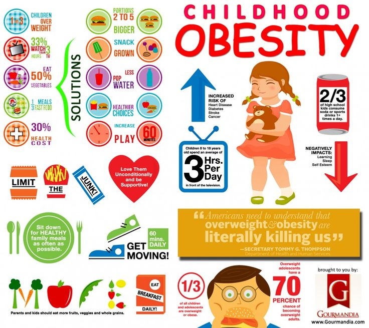 who is responsible for child obesity the issue of consumer manipulation Obesity is a complex health issue to address child care, school, health care genetic changes in human populations occur too slowly to be responsible for the.