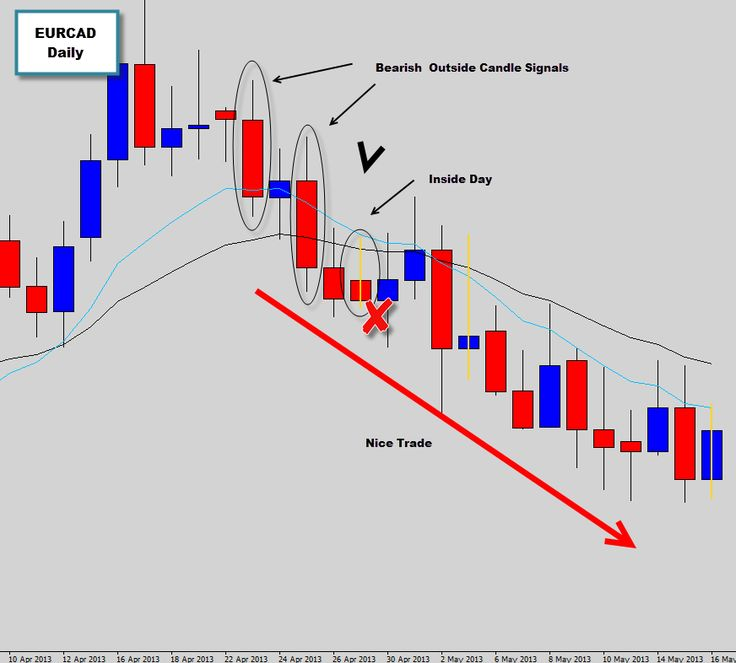 In the previous discussion on the EURCAD daily chart we were talking about a bearish Outside Day signal that was triggered after a bullish indecision candle setup failed. Generally signals that fail often create outside candle signals in the opposite direction  This Outside candle setup did see plenty of bearish follow through as the market dropped significantly lower, the members chat room lit up with conversation about this trade and many War Room members raked in some nice profits on this…