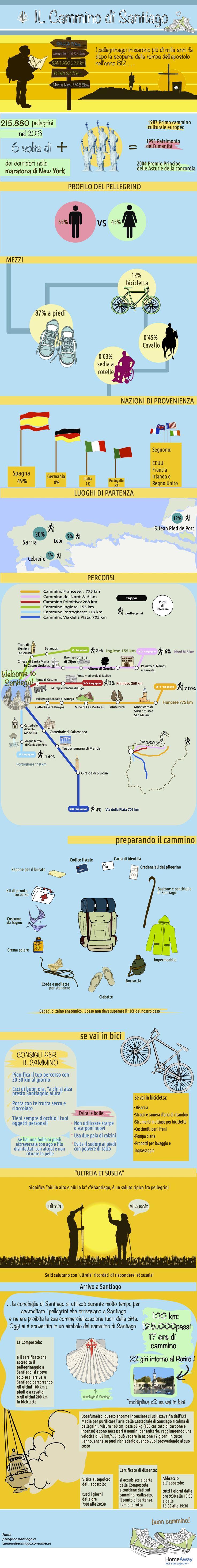 SAINT-JAMES WAY, Italian infos - Spain - Galicia