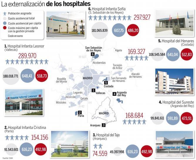 Externalización de los hospitales de Madrid