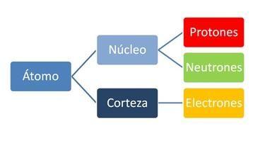 estructura átomo