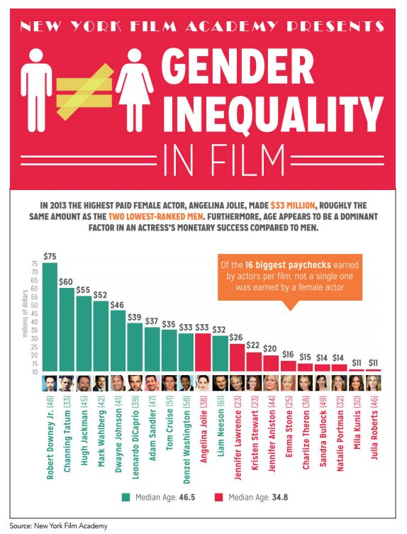 gender inequality causes and impacts Gender inequality represents a huge loss of human potential, with costs for men as well as for women gender equality is therefore integral to democracy, development and a human rights system to which all people are entitled.