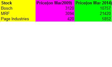 Best Penny Stocks in India 2014-2015 Buying/Investing in penny stocks Good or Bad strategy?