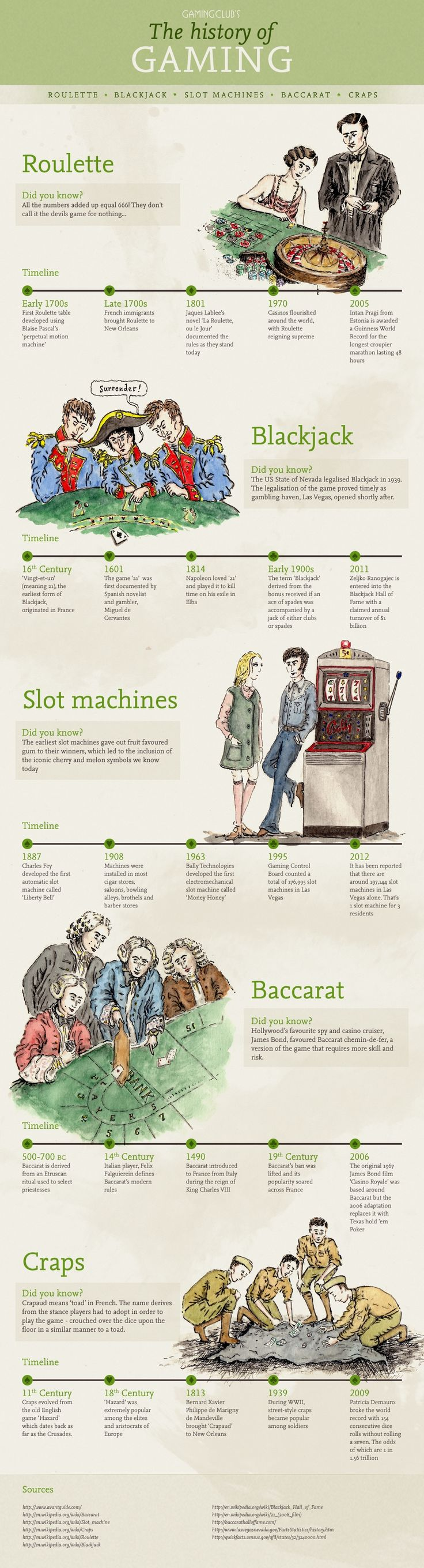 Historical Timeline of Popular Casino Games Filed in Gaming - The folks at Gaming Club put together this infographic timeline of some of the most popular casino games. The infographic takes a look at some of the historical milestones for such games as roulette, blackjack, slot machines, baccarat and craps.