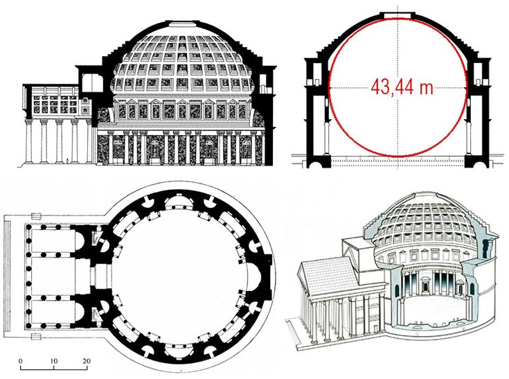 The diameter of the dome is like its high. The dome is an half sphere.