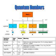 Chemistry Quantum Numbers