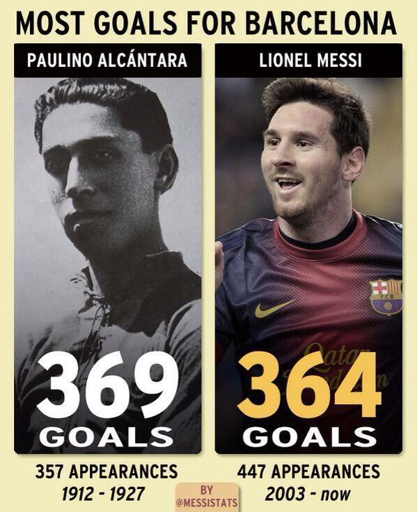 Sigue Messi con los récords,está a 5 goles de Alcántara como máximo goleador en la historia del Barça (con amistosos) #FCBarcelona #Barça #Barcelona [vía MessiStats]