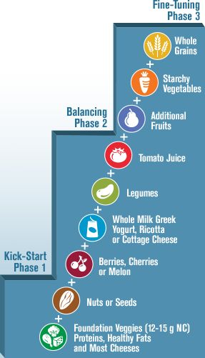 Low Carb Weight Loss Programs and Diet Programs   Atkins