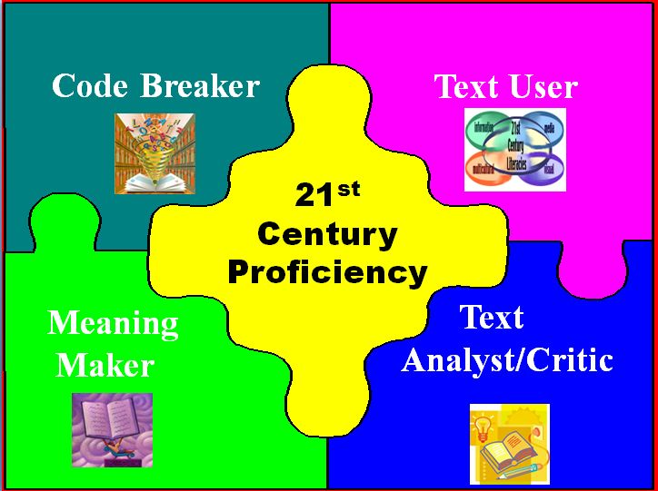 Four_resource model for literate learners - code breaker has to break the 'code' of language. Meaning maker has to comprehend using strategies. Text user has to understand genre / format / structure. Text critic has to take a critical stance - asking questions of the author.