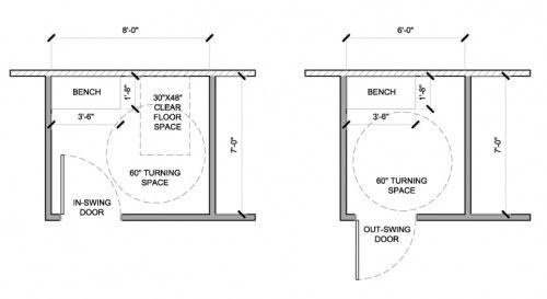 Accessible Fitting Room Requirements Evstudio Architect