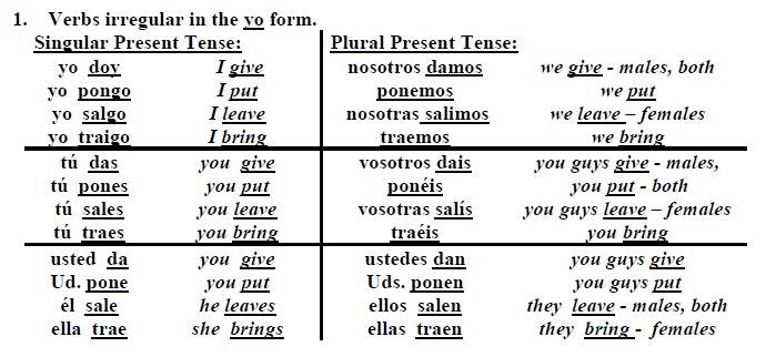 spanish irregular present tense verbs This list of common spanish verbs helps learners of spanish focus on the most important spanish verbs that they need to learn visit 'list of visit 'spanish grammar - irregular verbs - notes & exercises' page related some spanish verbs have a different meaning in the preterite (past tesnse) and in the present tense.