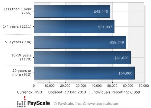 RN Salary by Years of Experience