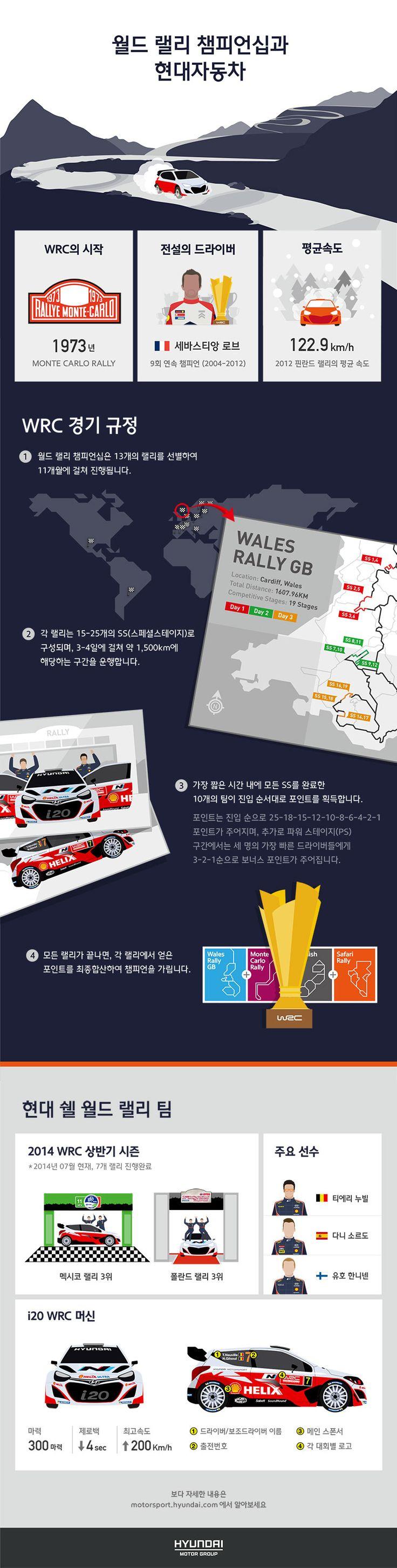 월드 랠리 챔피언쉽과 현대자동차 현대모터스포츠팀  현대 쉘 월드 랠리팀과 현대자동차 i20이 달리는 WRC 대회가 어떤 것인지 인포그래픽으로 소개 해 드립니다.  hyundaimotorgroup inforgraphic