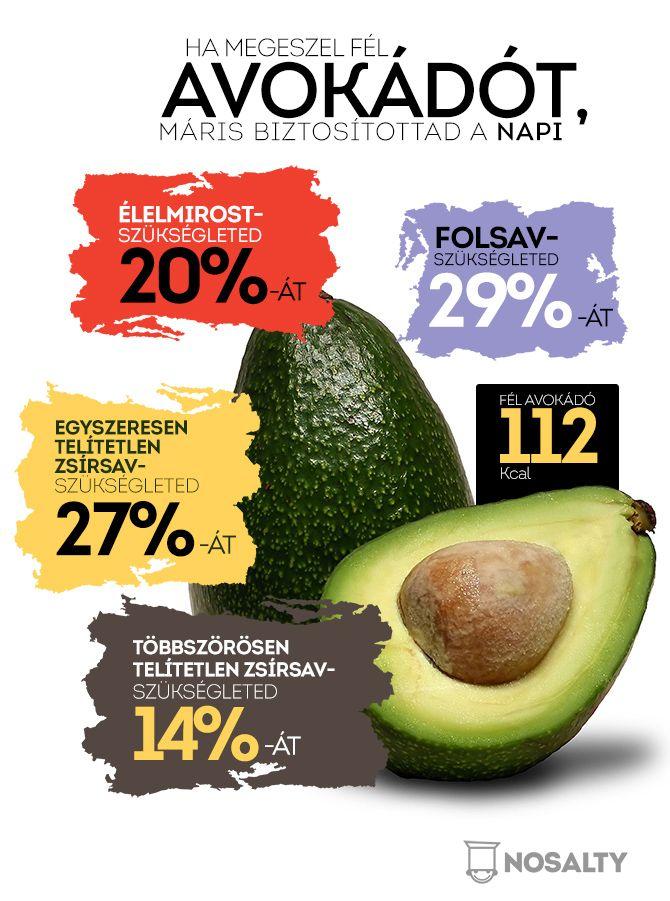 Nézzük meg alaposan mit nyerhetünk egy fél avokádóval a salátánkban*! Ez a félöklömnyi zöld gyümölcs igazi nagyágyú! http://www.nosalty.hu/ajanlo/tudtad-hogy-mit-rejt-avokado