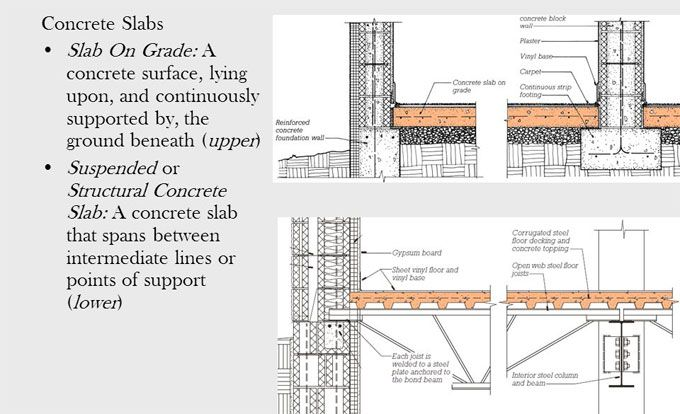 Construction Method Of Concrete Slab On Grade In 2020 Concrete Slab Concrete Floors Slab