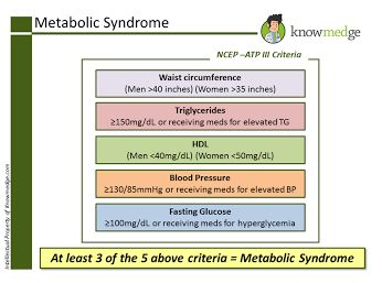 Metabolic Syndrome Criteria - High-Yield Information for the Internal Medicine Boards - www.knowmedge.com