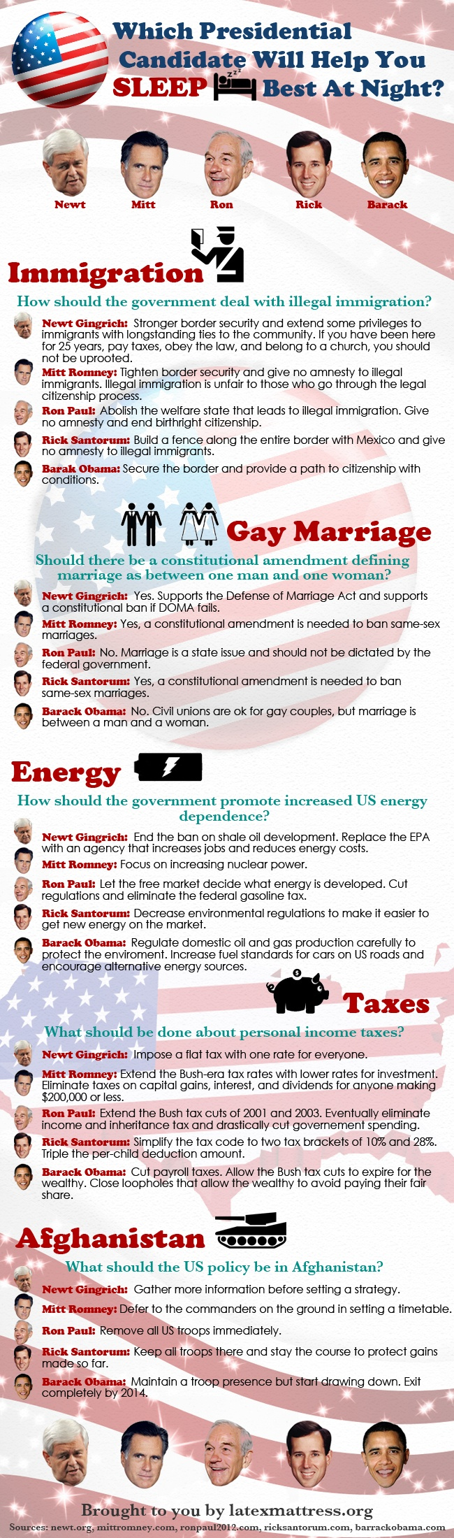 This is good information about the republican candidates and their positions vs Obama