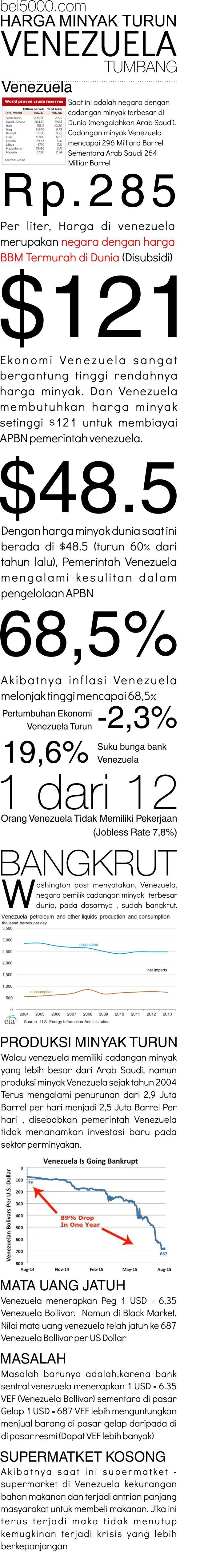 Giliran EKonomi Venezuela tumbang Negara dengan harga Bensin hanya Rp 285 per liter