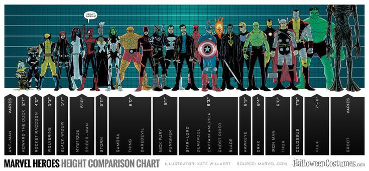 Marvel Superhero Height Chart #MarvelComics #Superheroes #Comics