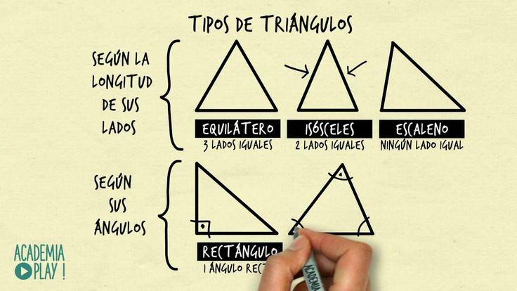 Tipos de triángulos (Según sus lados y según sus ángulos)