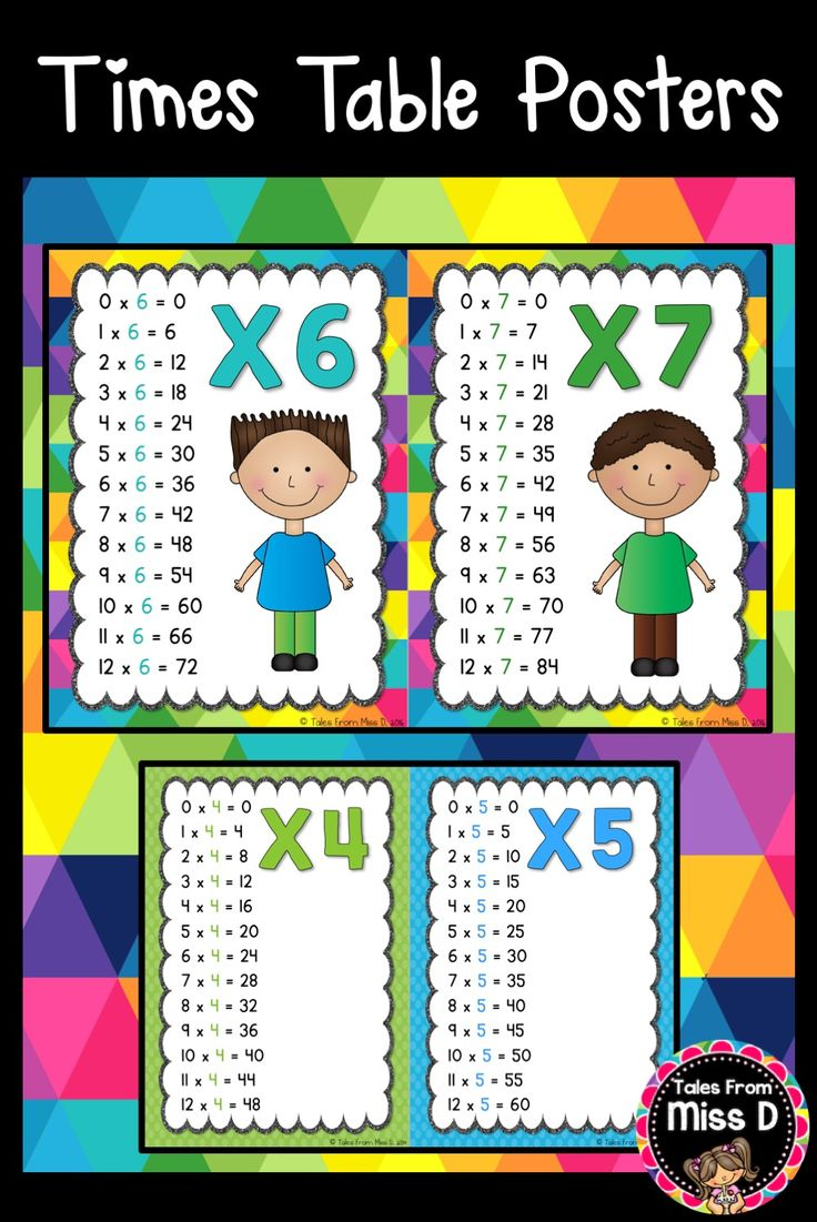 Use these Times Tables Posters posters for a class display. They come in two sets - with Kids Clip Art and with just the numbers. Times Tables 1 to 12 each have their own poster. © Tales From Miss D