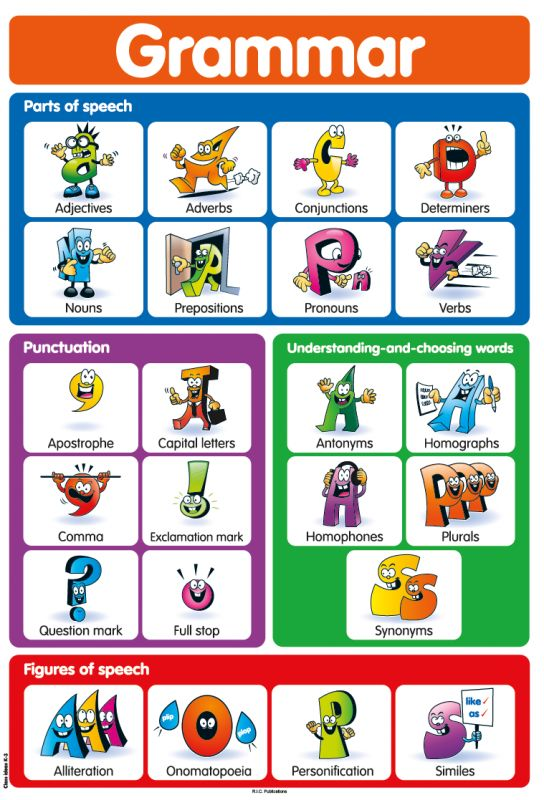 Grammar poster parts-of-speech figures of speech understanding words punctuation free classroom poster from RIC publications