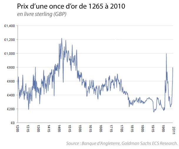 Le cours de l'or depuis 1265