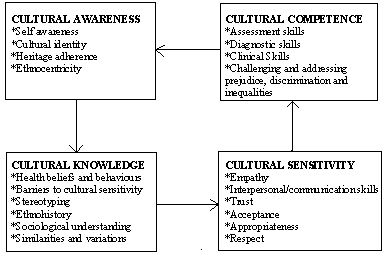cultural competence and intercultural communication Cultural competence refers to the set of attitudes, practices, and policies that enables a person or agency to work well with people from differing cultural groups.
