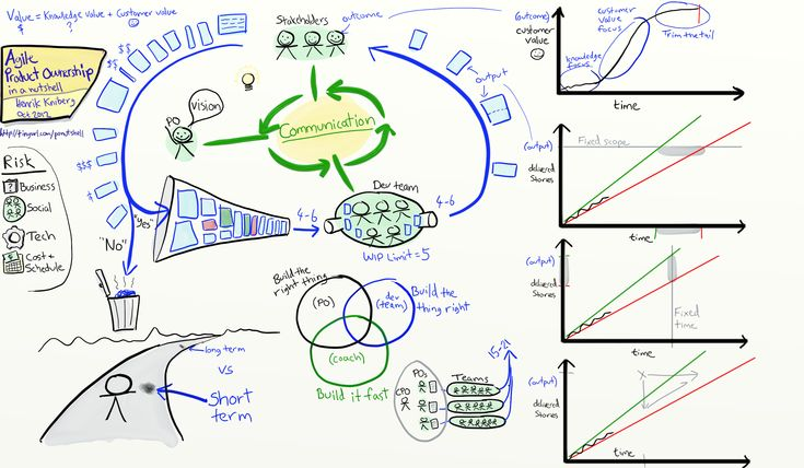 Agile Product Ownership In A Nutshell Drawing By Henrik Kniberg
