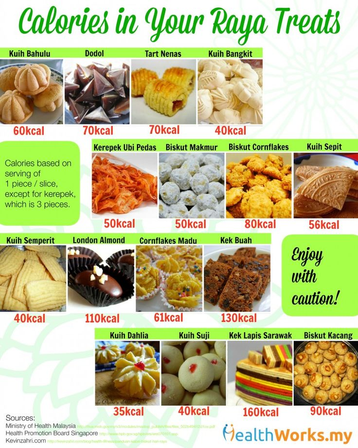 Count The Calories Of Your Biskut Raya Healthworks Malaysia Healthy Eating Diabetes Calorie Healthy Dessert Recipes