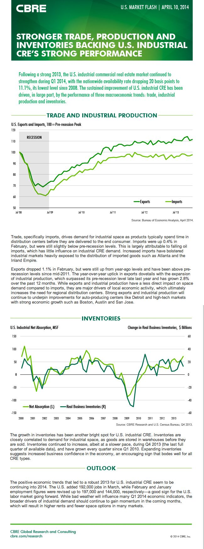 New Cbre U S Cre Market Flash Stacking Up Growing Trade Inventories Bolster