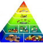 Uma Boa Alimentação para Perder Peso Com a Pirâmide Alimentar