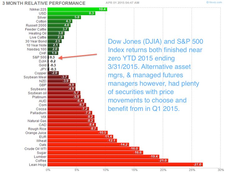 Dji Stock Quote 125 Best Benchmarks Images On Pinterest  18 Months Baseball Cap .
