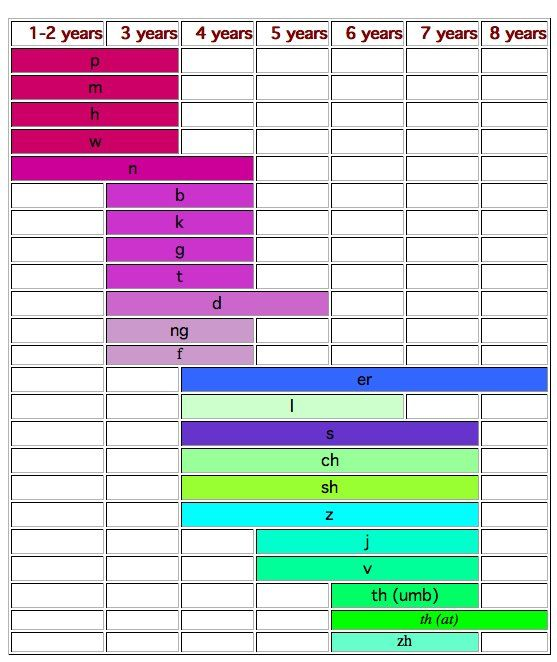 Average age speech acquisition chart - great reference for teachers & parents. Such pretty colors too :)