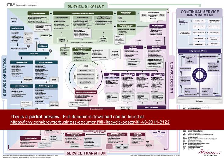 189 best itil images on pinterest project management key itil v3 2011 lifecycle poster printable in a1 a2 a3 poster describes itil lifecycle model service strategy service design service transition malvernweather Images