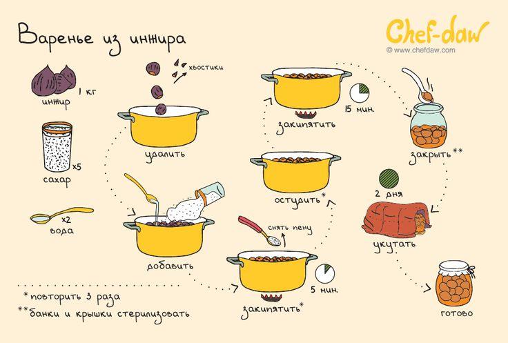 Этот и другие рецепты заготовок в наборе открыток «Заготовки» на нашем сайте Заказ нового набора Безалкогольных напитков www.chefdaw.com подписывайтесь на нас в…