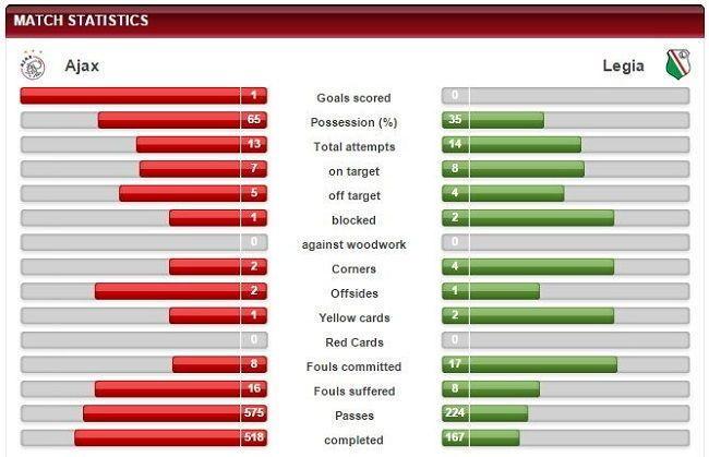 Statystyki drużyn Ajax Amsterdam vs Legia Warszawa