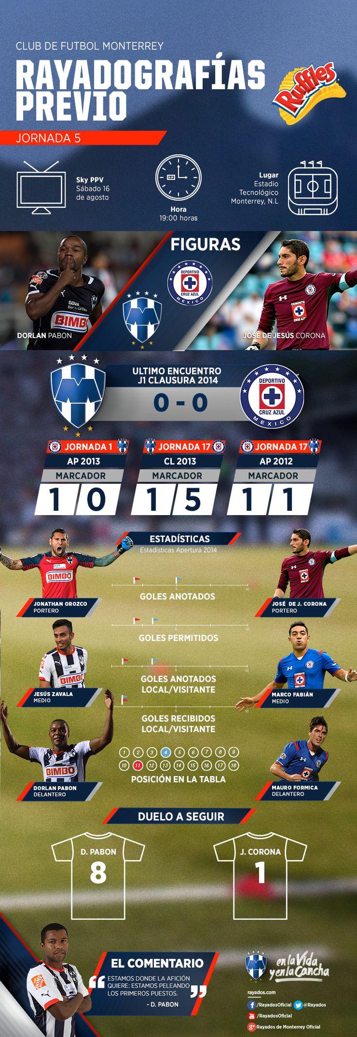 La #Rayadografía del partido de hoy #Rayados vs Cruz Azul es presentada por Ruffles MX.