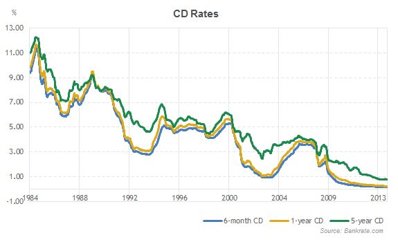 CD rates history... this explains a lot! I remember investing at 6.5% with a couple CDs back in the early 2000's. Awful rates now, barely beat savings accounts.