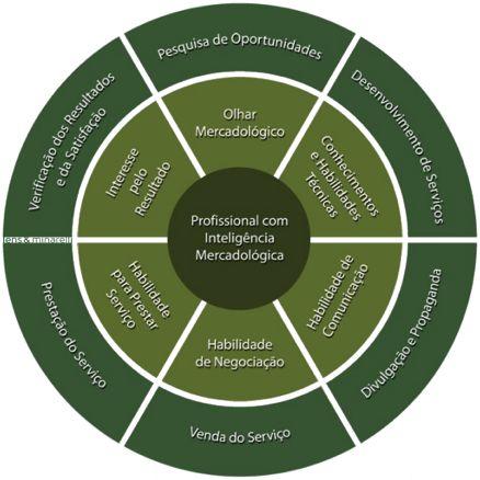 #Empregabilidade e Inteligência Mercadológica   Lens & Minarelli #Infográfico